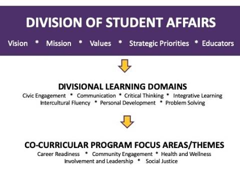 Video of Division of Student Affairs Overview