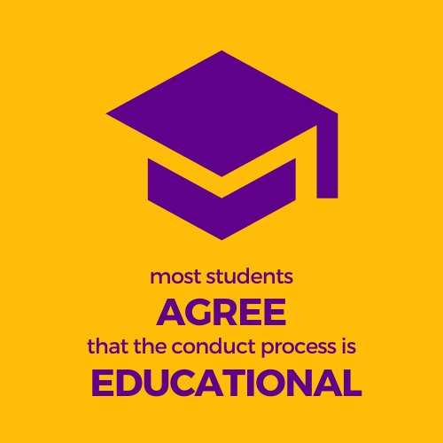 Most Students agree that the conduct process is educational
