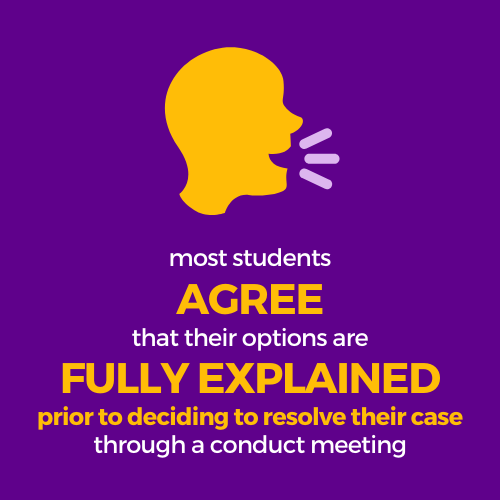 Most students agree that their options are fully explained prior to decided to resolve their case through a conduct meeting