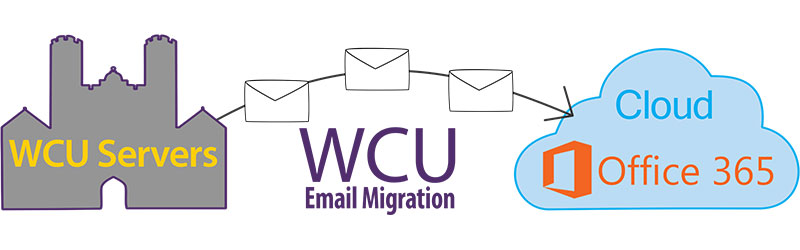 Email Migration to Microsoft Cloud - West Chester University