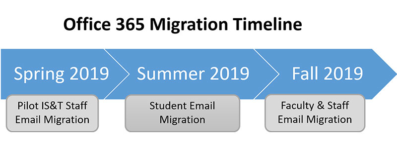 Spring 2019, Pilot IS&T Staff Email Migration, Summer 2019 Student Email Migration, Fall 2019, Faculty & Staff Migration
