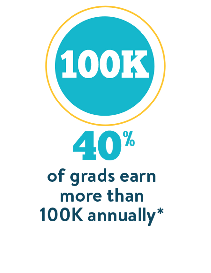 40% of grads make more than 100k annually