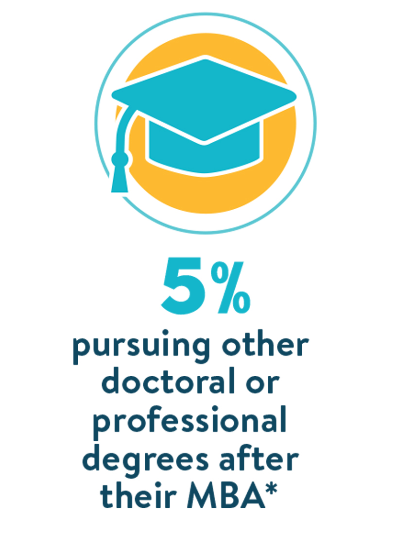 5% pursuing other doctorial or professional degrees after their MBA