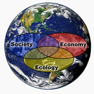 interlocking rings of society, economy, and ecology with Earth in the background