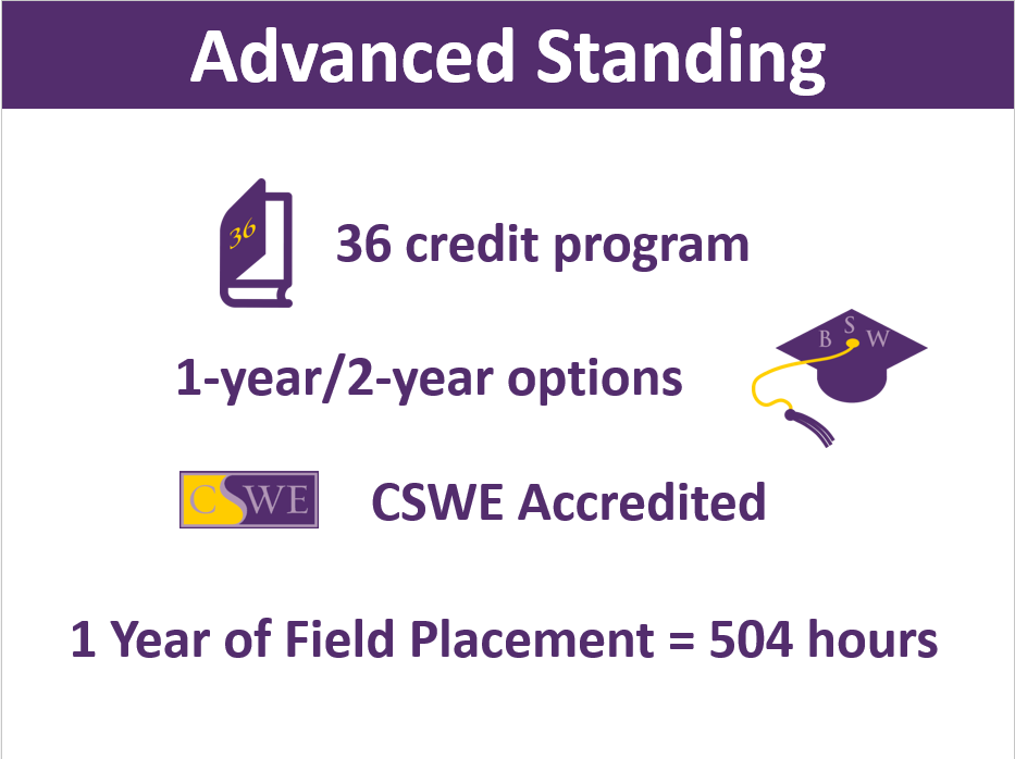 Advanced Standing: 36 credit program, 1-year/2-year options, CSWE Accredited, 1 Year of field placement = 504 hours
