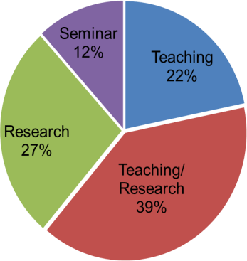 Seminar 12%, Teaching 22%, Research 27%, Teaching/Reseasrch 39%
