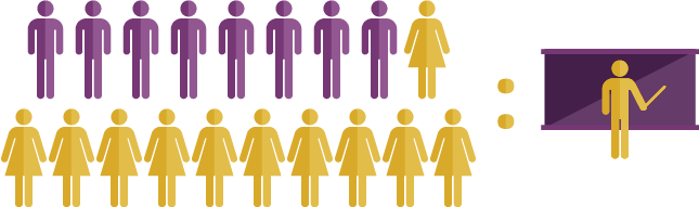 Student to Faculty Ratio is 19:1