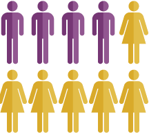 Purple & Gold representative people