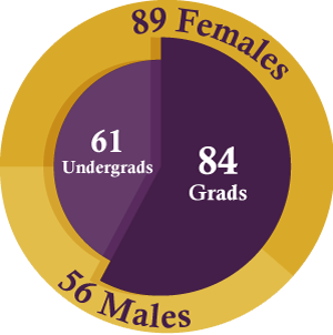 61 undergrads, 84 grads, 89 females, and 56 males