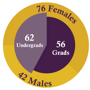 62 undergrads, 56 grads, 76 females, and 42 males