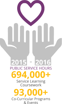 2015 - 2016 Public Service Hours: 694,000+ Service Learning Coursework, 93,000+ Co-Curricular Programs & Events