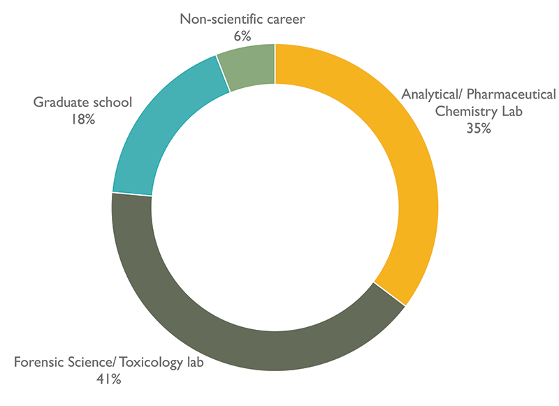 F&TC majors post-gradaute job placement: Non-scientific career (6%); Analytical/Pharmaceutical Chemistry Lab (35%); Forensic Science/Toxicology lab (41%); Graduate school (18%)