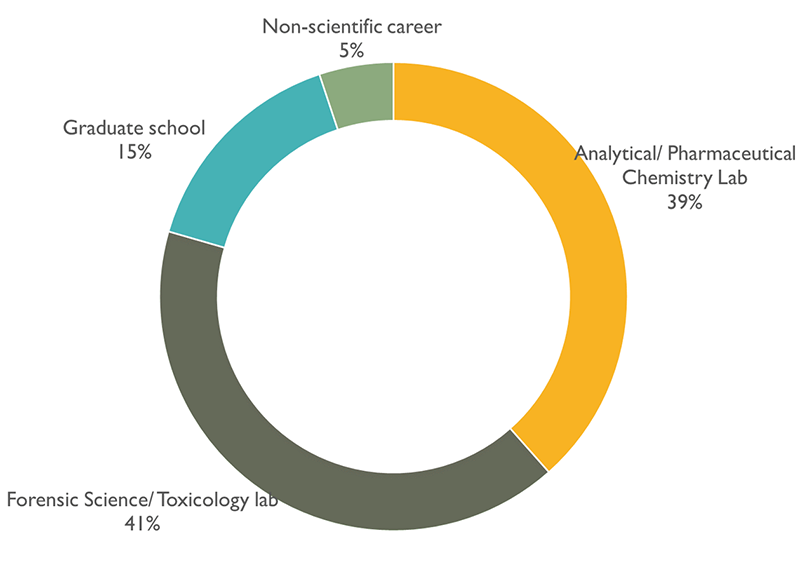 Analytical/Pharmaceutical Chemistry Lab (39%), Forensic Science/Toxicology Lab (41%) Graduate School (15%), Non-scientific career (5%)