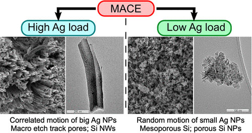MACE - High Ag Load: Correlated motion of big Ag NPs Macro etch track pores; Si NWs, Low Ag load: Random motion of small Ag NPs Mesoporous Si; porous Si NPs