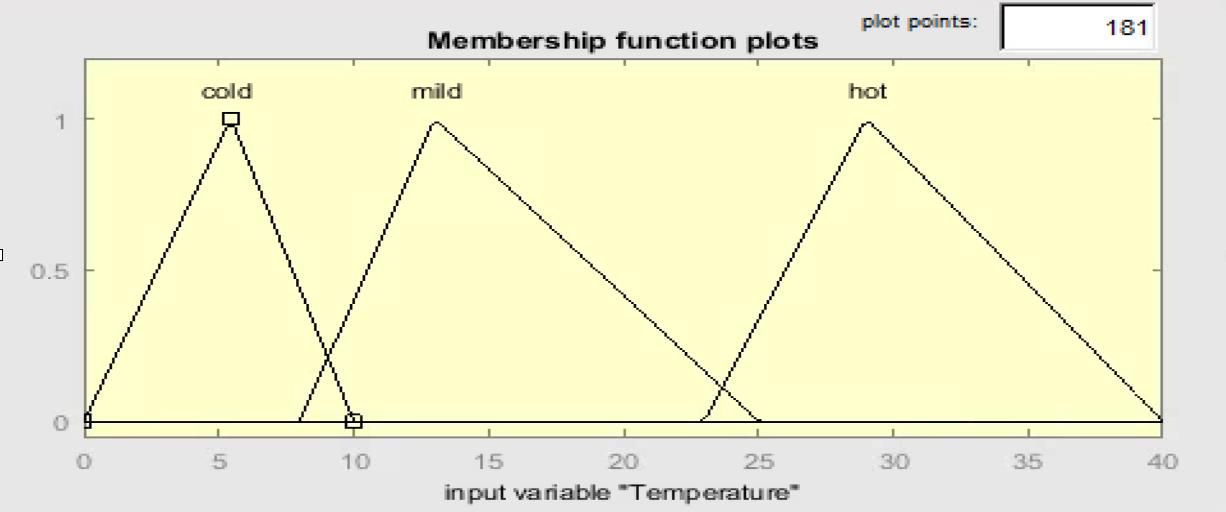 Membership Function Plots